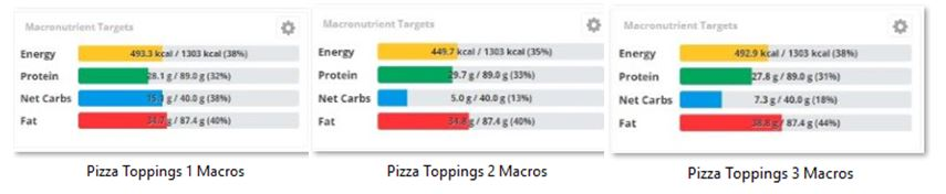 Pizza Toppings Macros